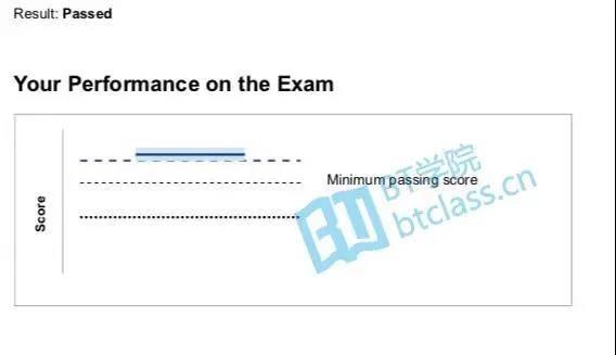CFA考试成绩
